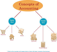 BASIC CONCEPT OF ACCOUNTS